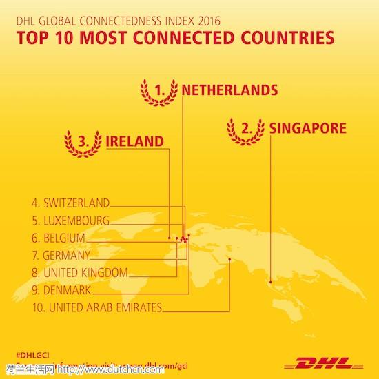 2016年全球连通性指数GCI Index发布,荷兰荣登榜首!
