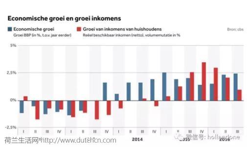 荷兰经济增长势头良好 发展速度是美国的两倍