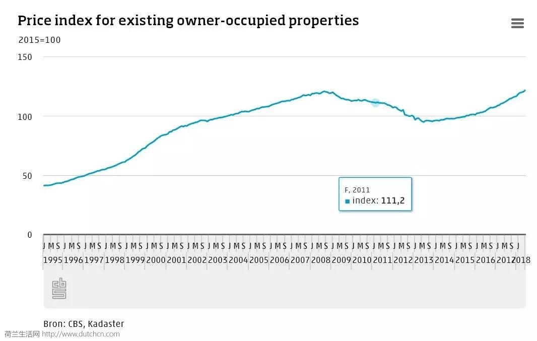 荷兰权威:房价之高史无前例,你还有信心买房吗?