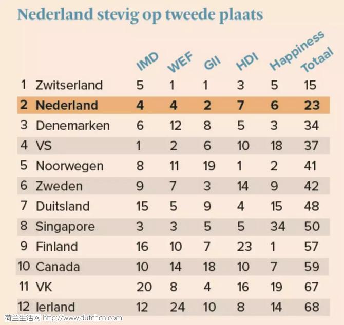 """荷兰荣升""""全世界最牛""""的国家?孩子很快乐,成年人更开心?"""