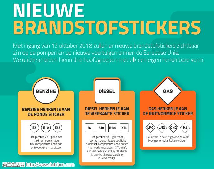 去油站加油别加错了!荷兰已使用欧盟新燃油标识