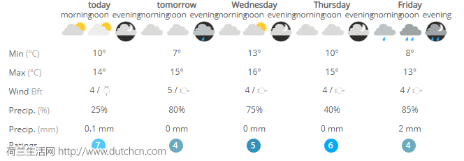 荷兰本周温度骤降10度以下!除了雨,2018第一场雪要来了..