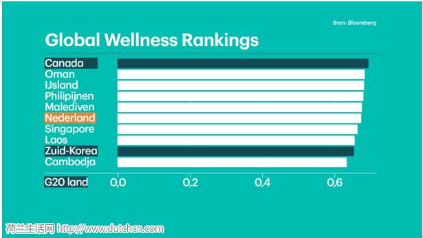 全球健康指数排行榜出炉,荷兰排第六,前五居然是这些国家
