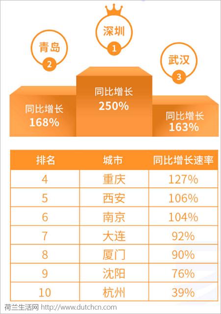 荷兰旅游局发布《2018中国游客赴荷兰旅游大数据报告》