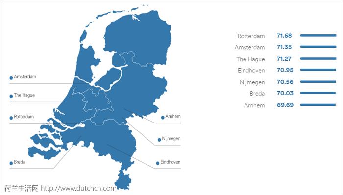 英语水平权威榜单发布!荷兰排名全球第一,鹿特丹城市排名第一