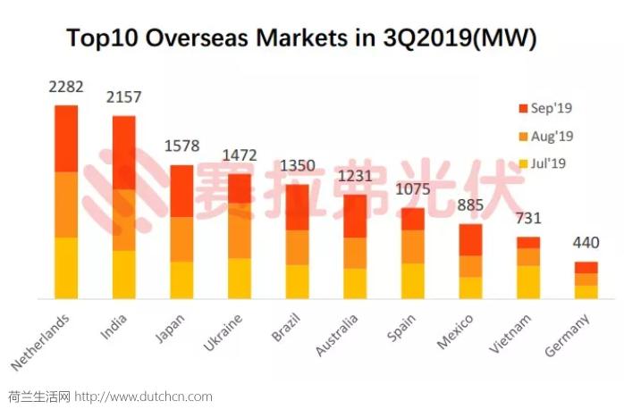 荷兰第一,印度第二, 2019年第三季度中国光伏组件出口一览