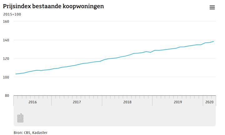 荷兰房价仍持续上涨,3月份同比增7%