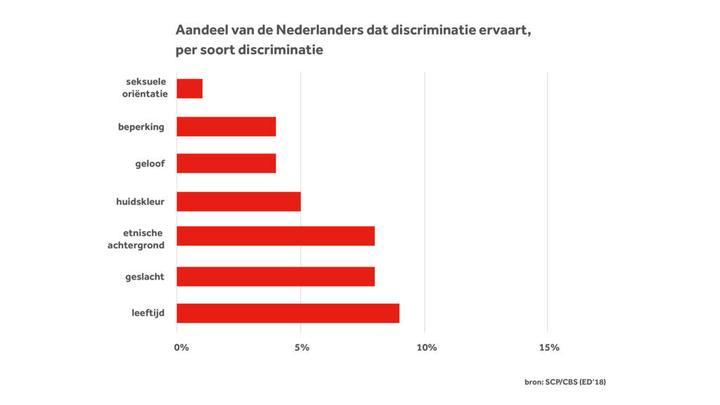 荷兰超过四分之一的人遭遇歧视——关于荷兰种族主义和歧视的数字