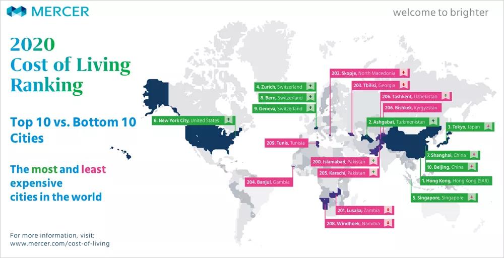 2020年度全球城市生活成本排名出炉,荷兰这个城市上榜了