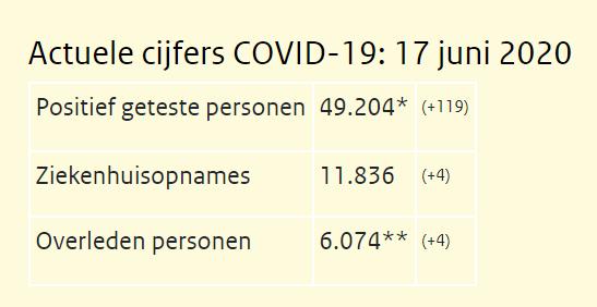 快讯!荷兰新增感染人数119人、死亡4人,累计确诊达到49204人