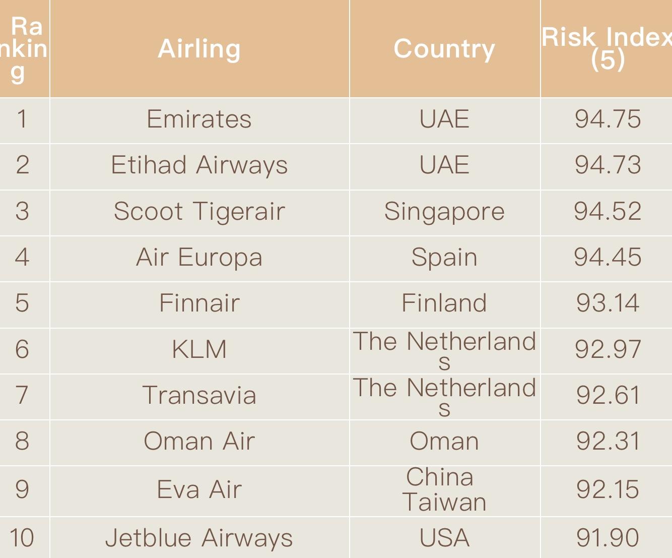 哪个航空公司最安全?荷兰这两家航空公司进入全球十大排名