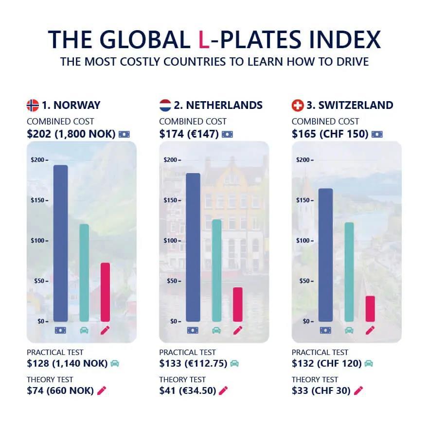 考驾照的注意,荷兰驾考科目要增加,考试的价格还得涨…