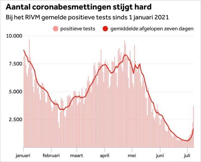荷兰新冠病毒感染数继续激增,卫生部长紧急寻求专家意见