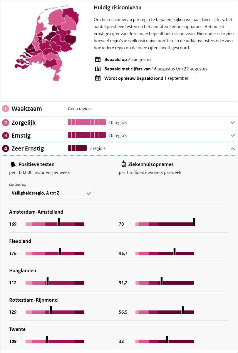 荷兰有两个大区升级为新冠病毒非常严重级别,海牙包括在内…
